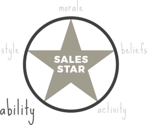 Ability -sales star - sales coaching method