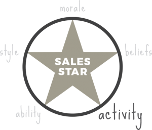 Activity -sales star - sales coaching method