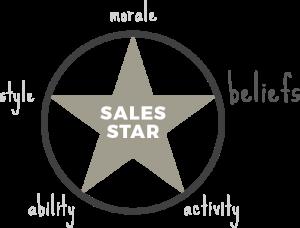 Beliefs -sales star - sales coaching method
