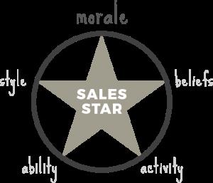 Moral sales star - sales coaching method