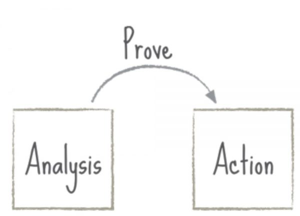 how to close a sales: analysis to action