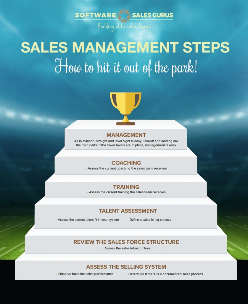 Sales Management Steps:  Developing your sales team